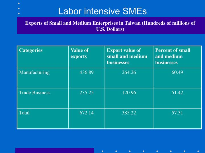 Labor intensive SMEs