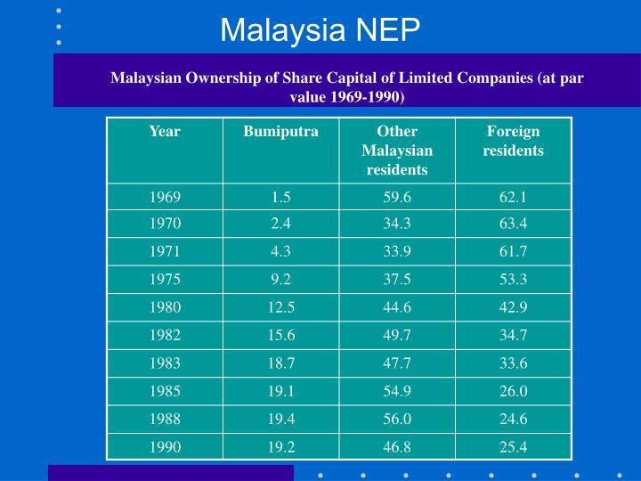 Malaysia NEP