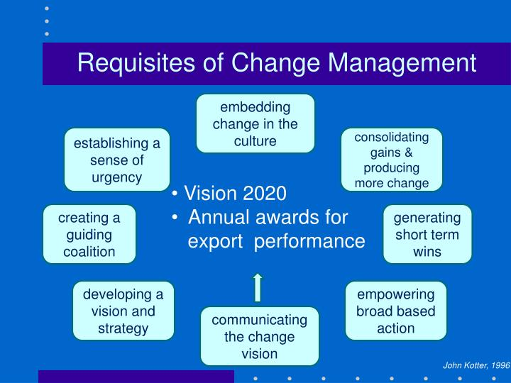 Requisites of Change Management