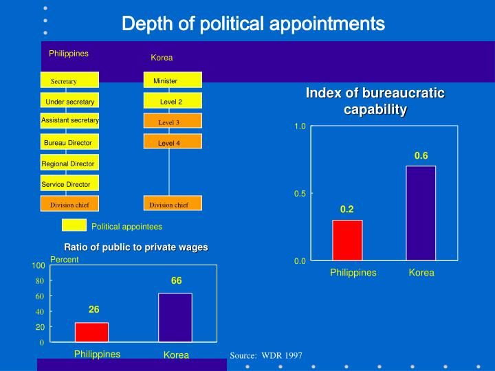 Depth of political appointments