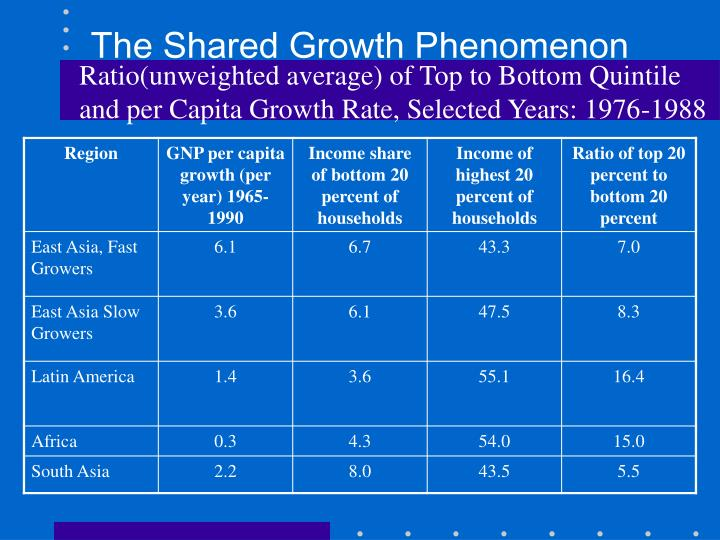 The Shared Growth Phenomenon