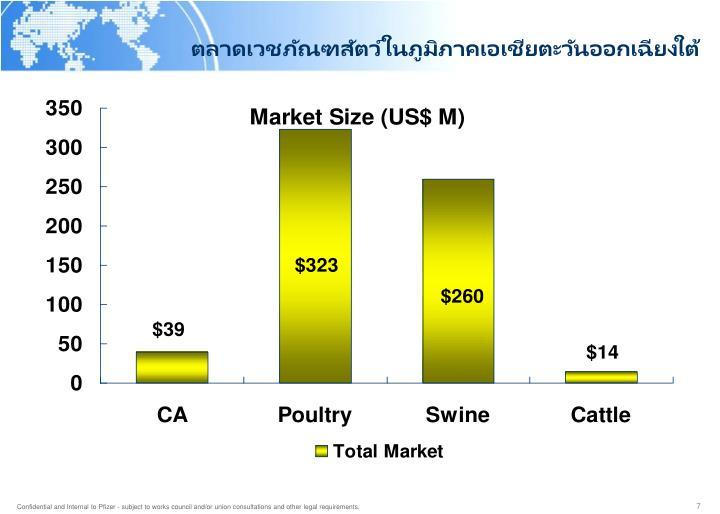 ตลาดเวชภัณฑสัตว์ในภูมิภาคเอเชียตะวันออกเฉียงใต้