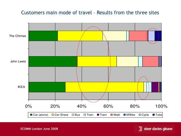 Customers main mode of travel – Results from the three sites