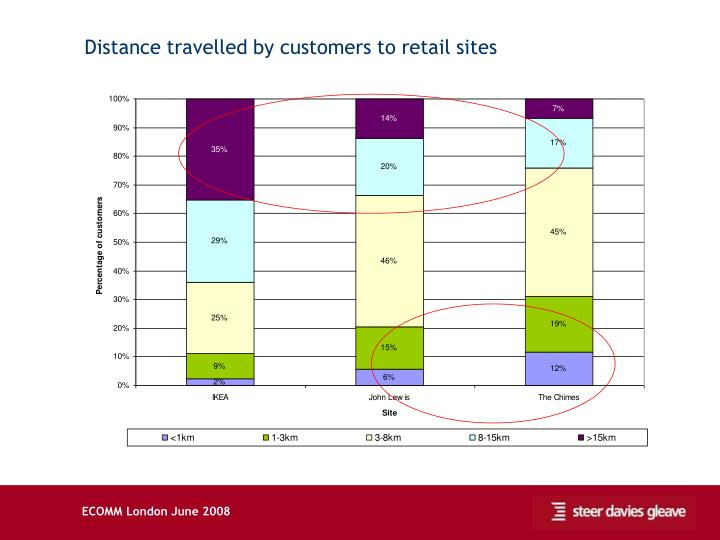 Distance travelled by customers to retail sites