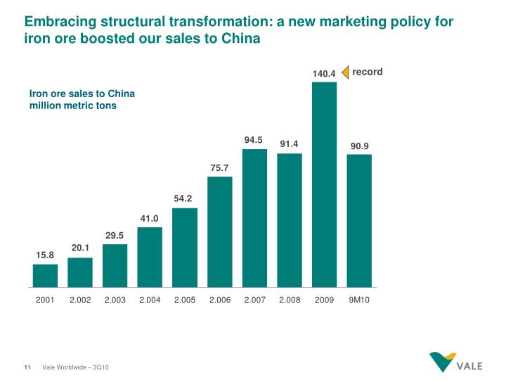 Embracing structural transformation: a new marketing policy for iron ore boosted our sales to China