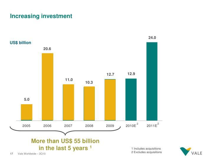 More than US$ 55 billion