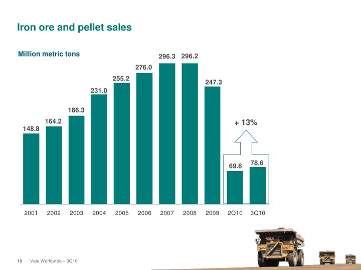 Iron ore and pellet sales