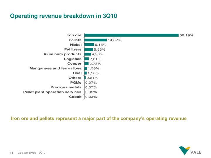Operating revenue breakdown in 3Q10