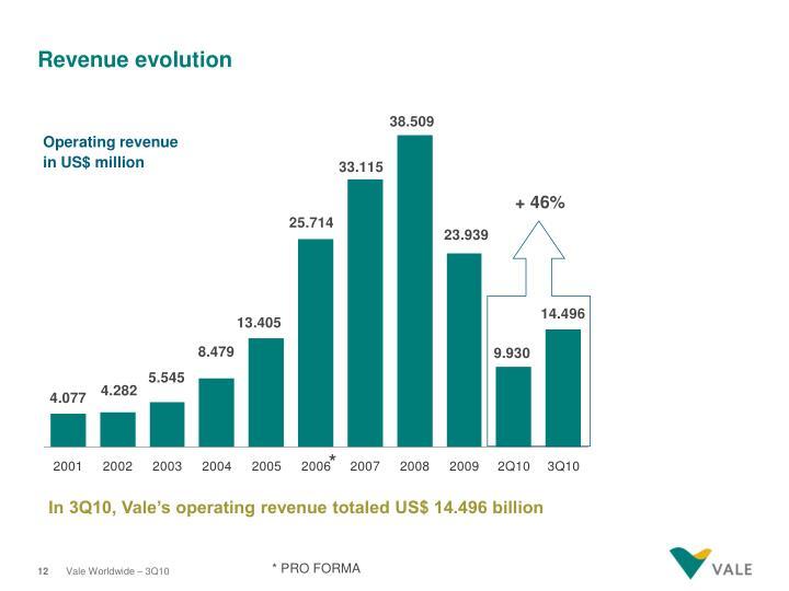 Revenue evolution