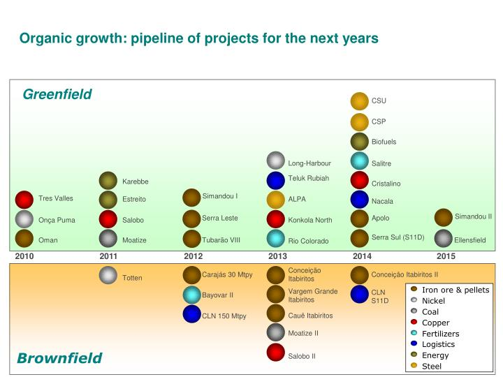 Organic growth: pipeline of projects for the next years