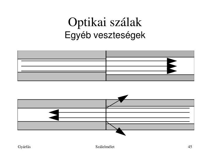 Optikai szálak