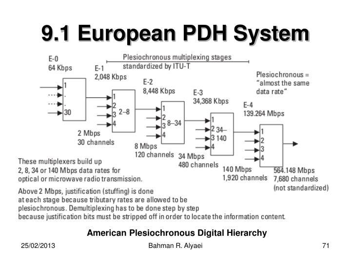 9.1 European PDH System