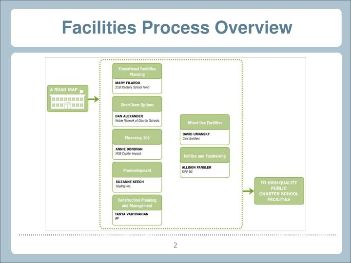 Facilities Process Overview