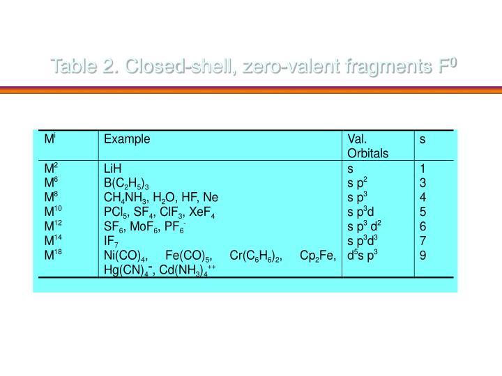 Table 2. Closed-shell, zero-valent fragments F