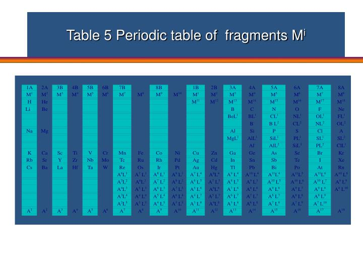 Table 5 Periodic table of  fragments M