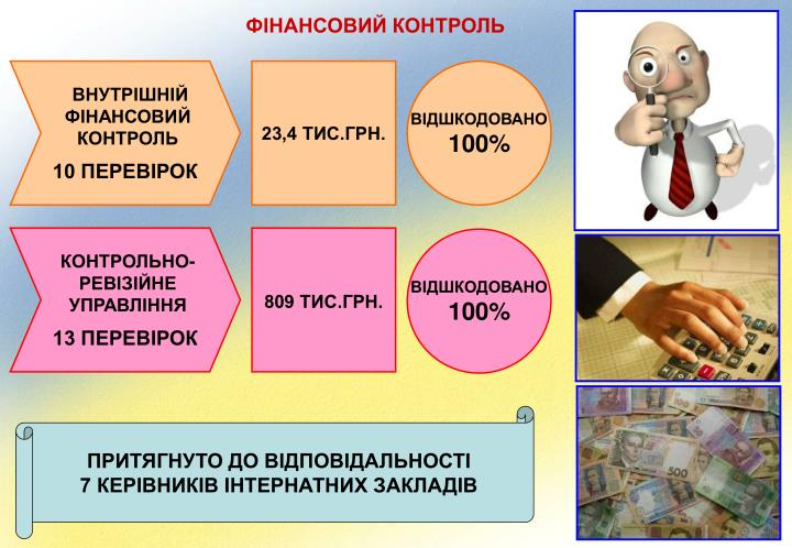 ФІНАНСОВИЙ КОНТРОЛЬ