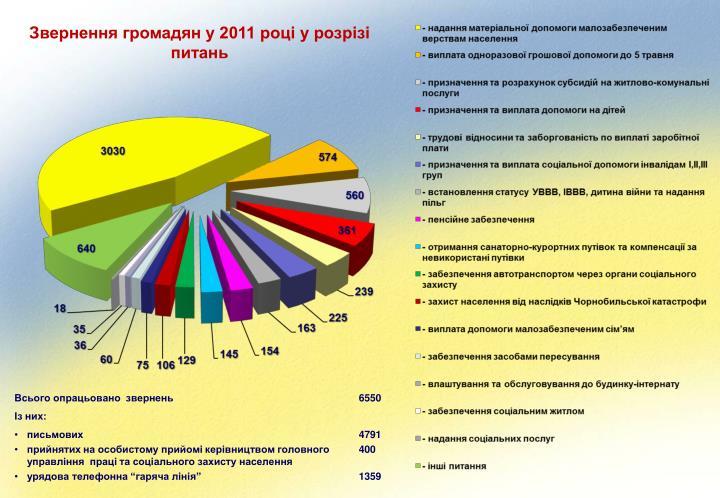 Звернення громадян у 2011 році
