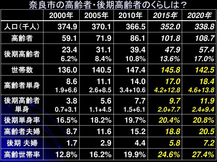 奈良市の高齢者・後期高齢者のくらしは?
