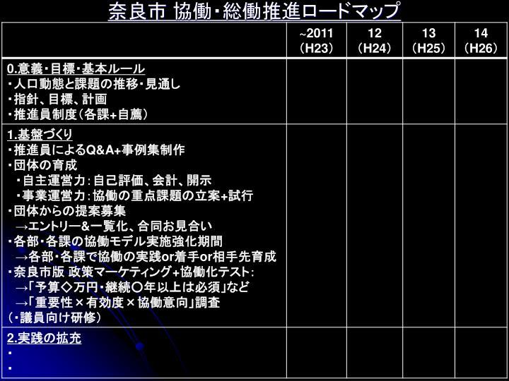 奈良市 協働・総働推進ロードマップ