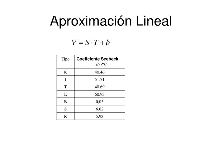 Aproximación Lineal
