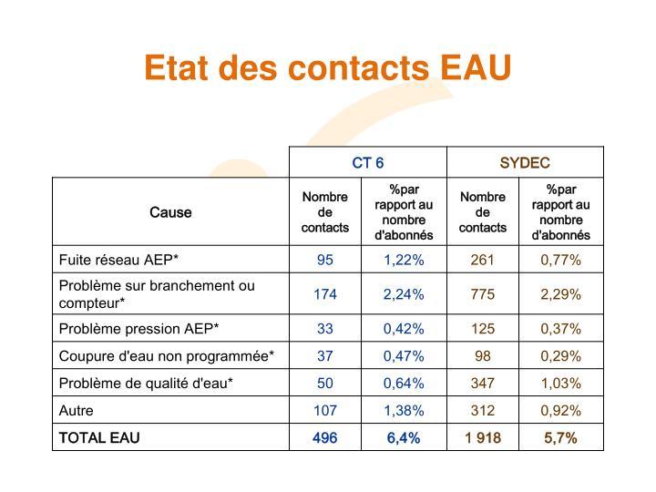 Etat des contacts EAU