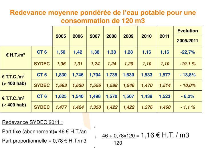 Redevance moyenne pondérée de l'eau potable pour une consommation de 120 m3