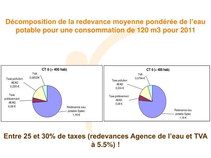Décomposition de la redevance moyenne pondérée de l'eau potable pour une consommation de 120 m3 pour 2011