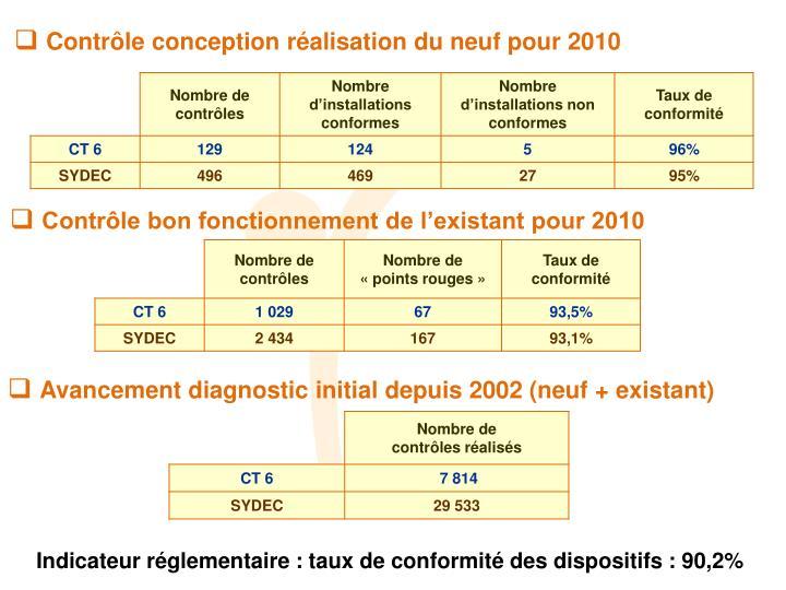 Contrôle conception réalisation du neuf pour 2010