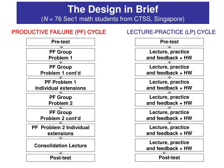 PRODUCTIVE FAILURE (PF) CYCLE