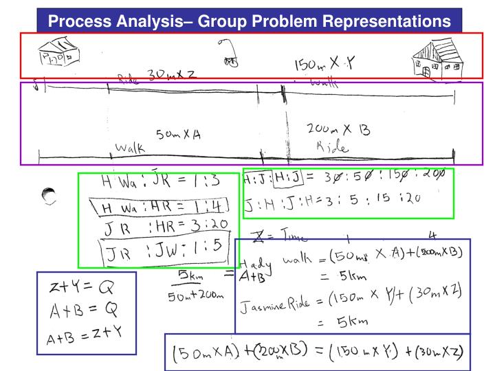 Process Analysis– Group Problem Representations