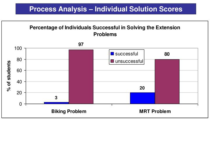 Process Analysis – Individual Solution Scores