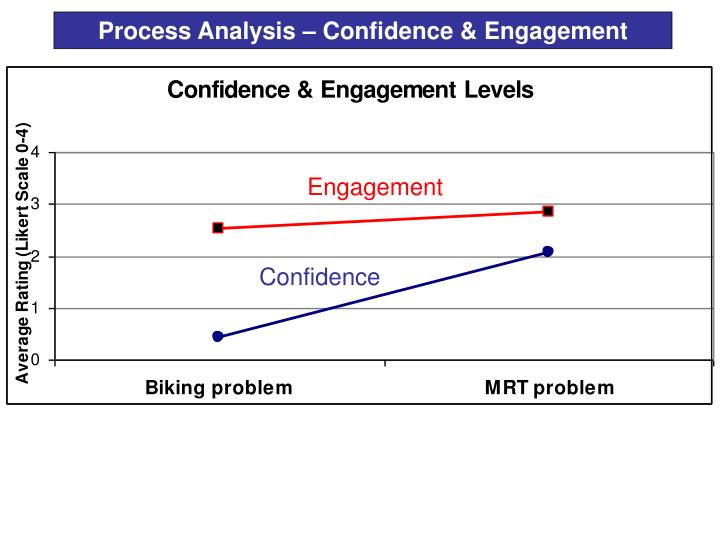 Process Analysis – Confidence & Engagement