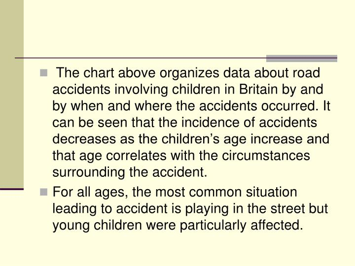 The chart above organizes data about road accidents involving children in Britain by and by when and where the accidents occurred. It can be seen that the incidence of accidents decreases as the children's age increase and that age correlates with the circumstances surrounding the accident.