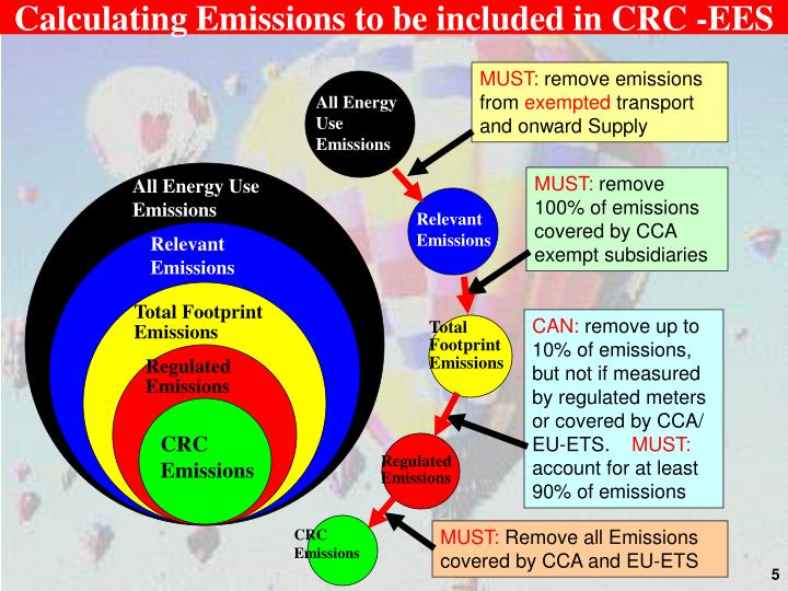 Calculating Emissions to be included in CRC -EES