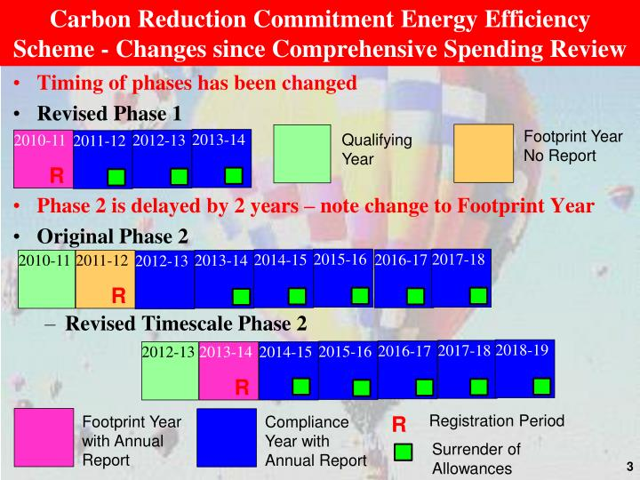 Carbon reduction commitment energy efficiency scheme changes since comprehensive spending review1