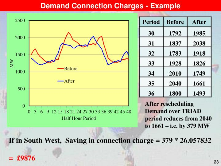 Demand Connection Charges - Example