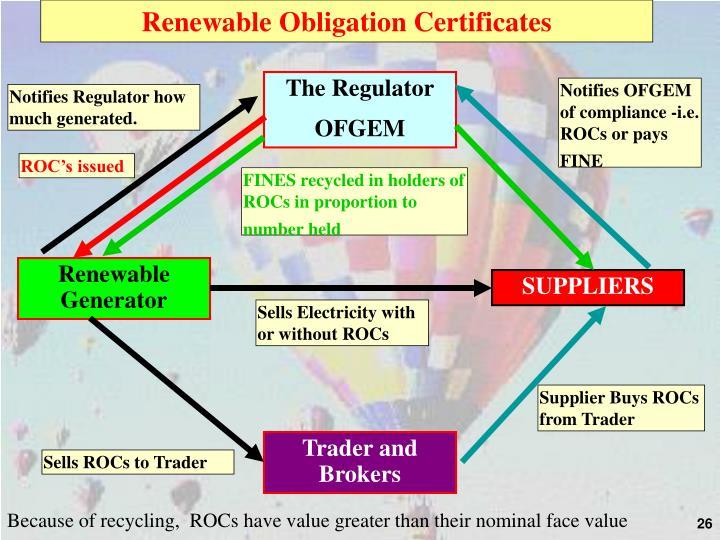Renewable Obligation Certificates