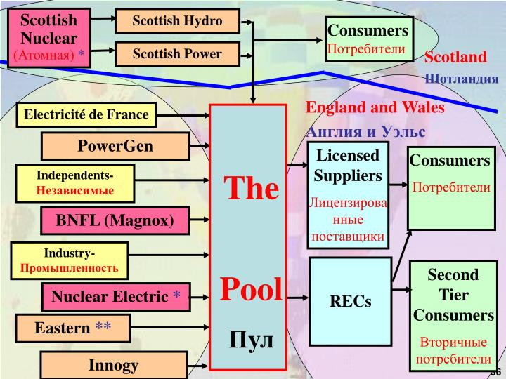 Scottish Nuclear