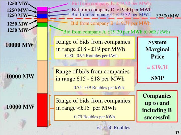 1250 MW