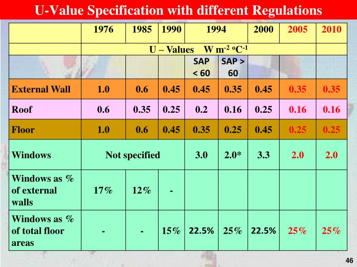 U-Value Specification with different Regulations