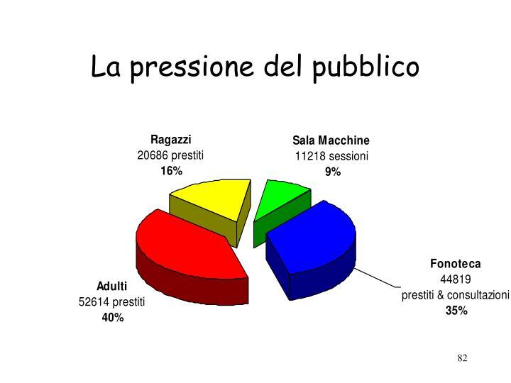 La pressione del pubblico
