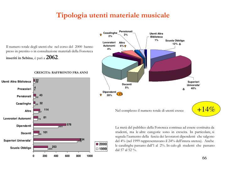 Tipologia utenti materiale musicale