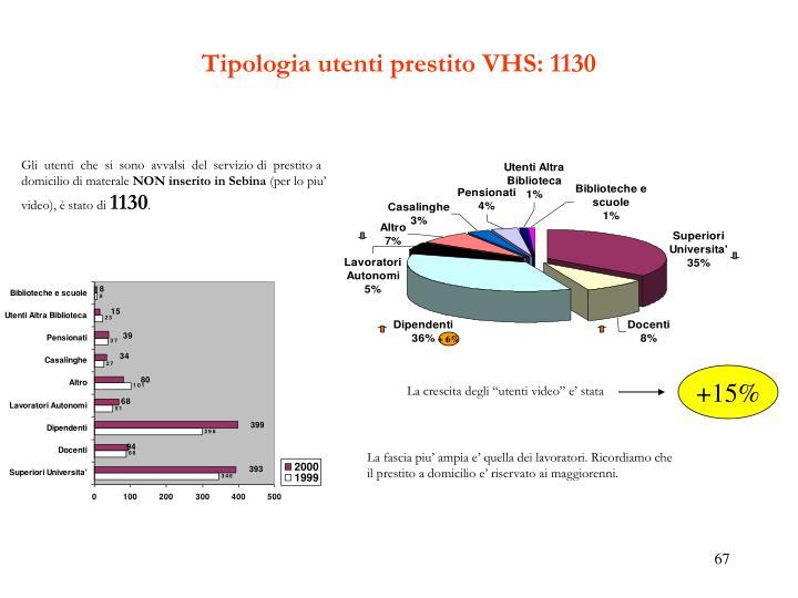 Tipologia utenti prestito VHS: 1130