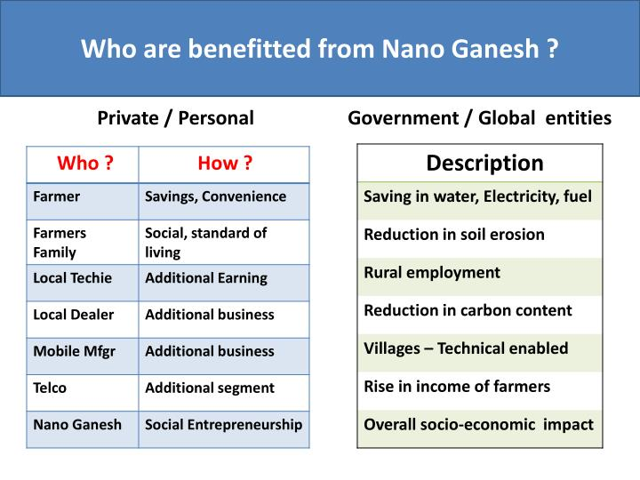 Who are benefitted from Nano Ganesh ?