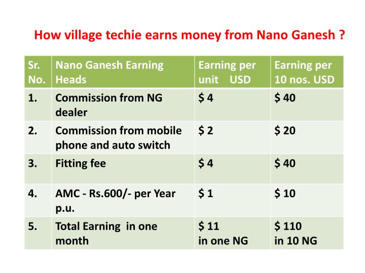How village techie earns money from Nano Ganesh ?