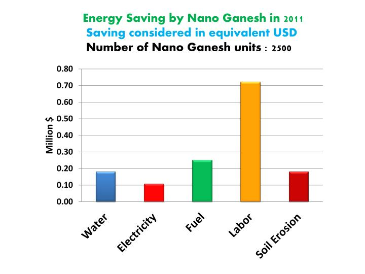 Energy Saving by Nano Ganesh in 2011