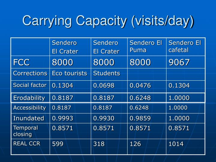 Carrying Capacity (visits/day)