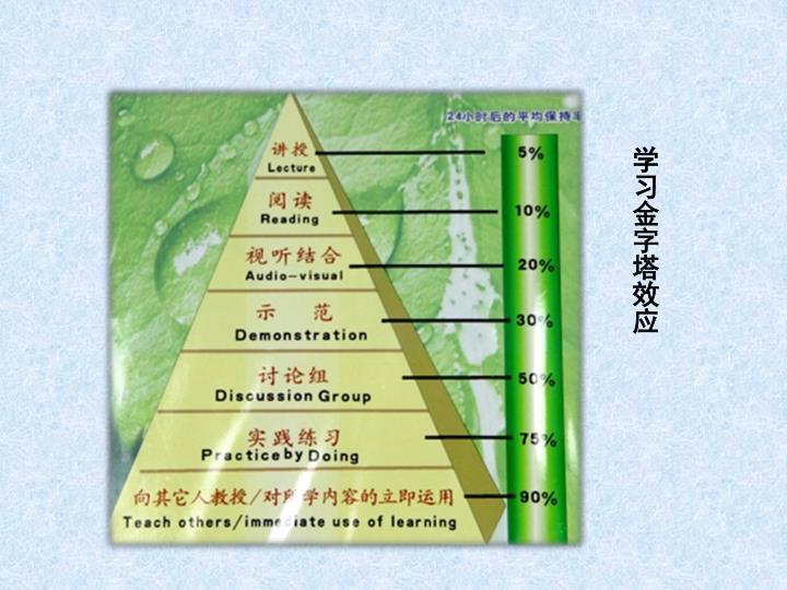 学习金字塔效应