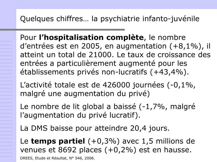 Quelques chiffres… la psychiatrie infanto-juvénile