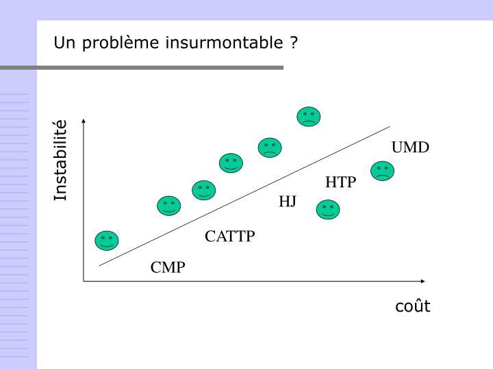 Un problème insurmontable ?